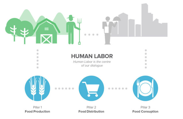Eating City Our Process Human Labor is the centre of our dialogue